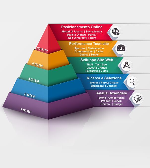 Piramide SEO Novara